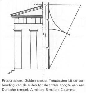 de basis regels van architectuur