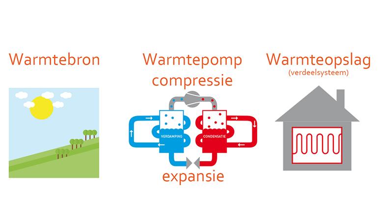 WTW installatie, warmte terug win, ventilatiesysteem, energiezuinig bouwen, energiebesparing